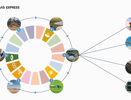 Hvordan fungerer biogas egentlig som cirkulær økonomi?