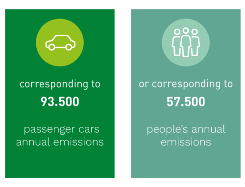 In 2020, Biofuel Express helped our customers reduce 259.000 tonnes of CO2