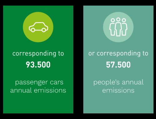 Under 2020 hjälpte vi på Biofuel Express våra kunder att minska sina koldioxidutsläpp med 259 000 ton