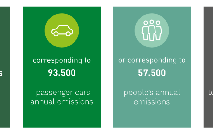 Biofuel Express CO2 results 2020